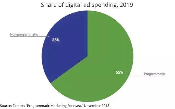 程序化广告支出占比
