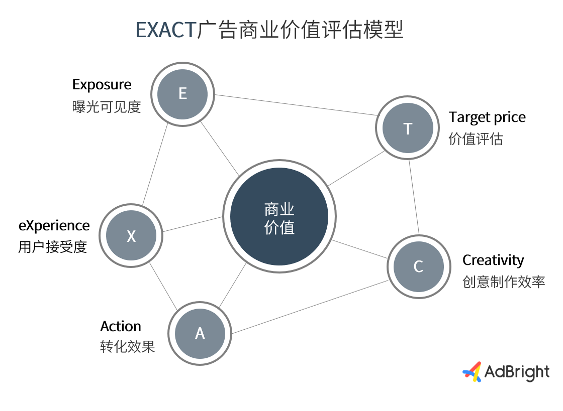 "AdBright首创""EXACT""广告商业价值评估模型"