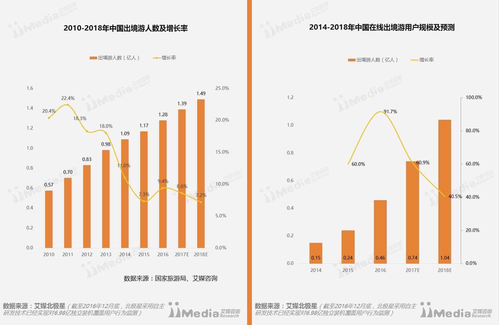 品牌营销 | 境外游品牌推广预测趋势图