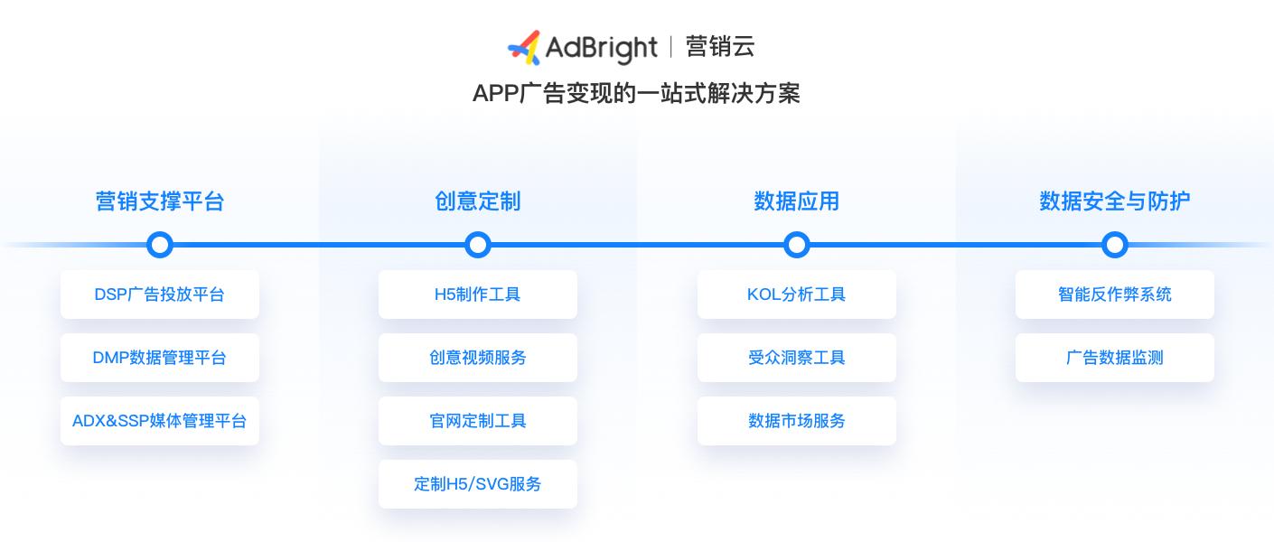 AdBright程序化广告产品体系