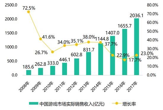 AdBright广告|中国游戏市场实际销售收入