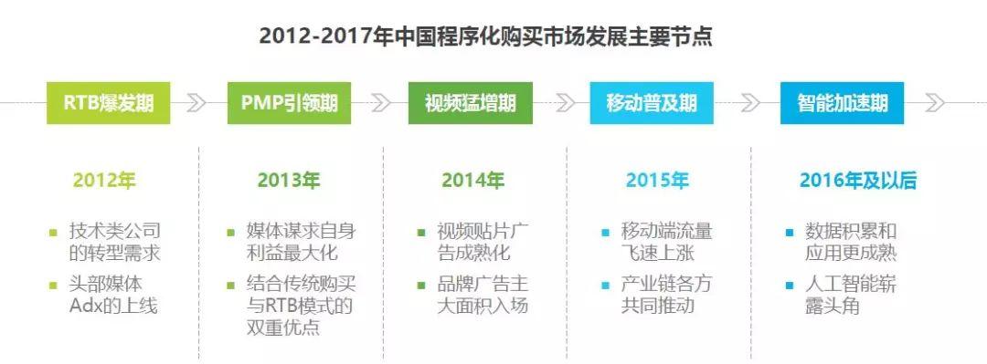 AdBright广告|2017年中国程序化购买信息流广告市场趋势展望报告