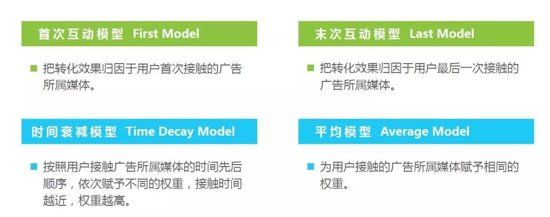 AdBright广告|信息流广告程序化购买市场主要归因模型
