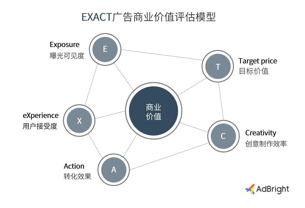 """""""EXACT""""广告商业价值评估模型"""
