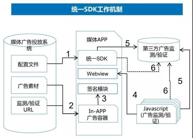《数字广告监测及验证统一SDK工作守则》——MMA中国