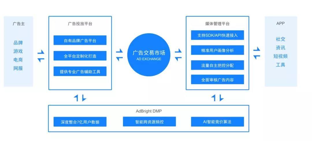 图为程序化广告产品链