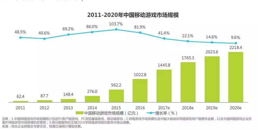 AdBright广告|中国移动游戏市场规模