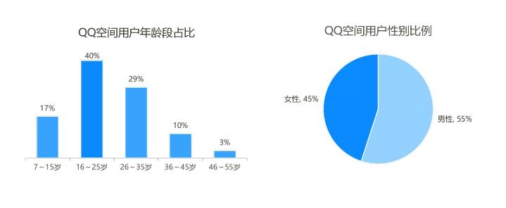 QQ空间信息流广告用户画像