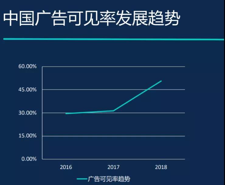 《2019中国数字广告可见率报告》-sizmek