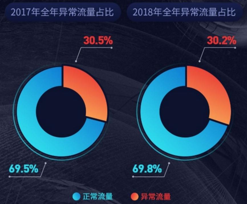 《2018年中国互联网广告无效流量行业报告》