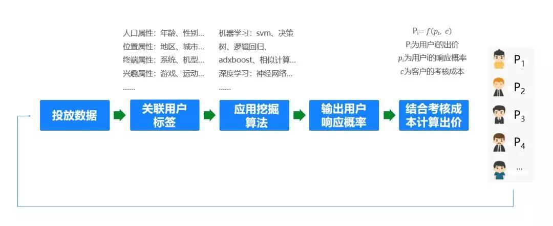 oCPM过程
