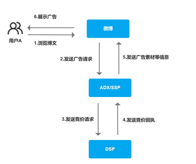 简版:竞价流程图