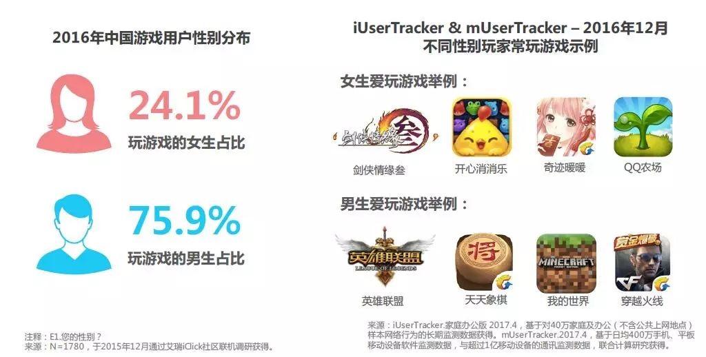 AdBright广告|中国游戏用户性别偏好