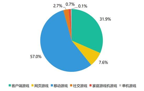 AdBright广告|中国游戏分类占比