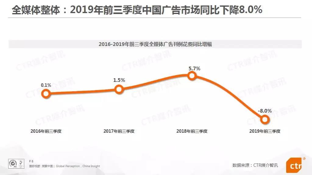 《2019Q3中国广告市场回顾》——CTR媒介智讯