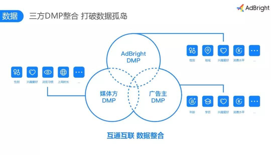 AdBright广告|游戏行业推广7