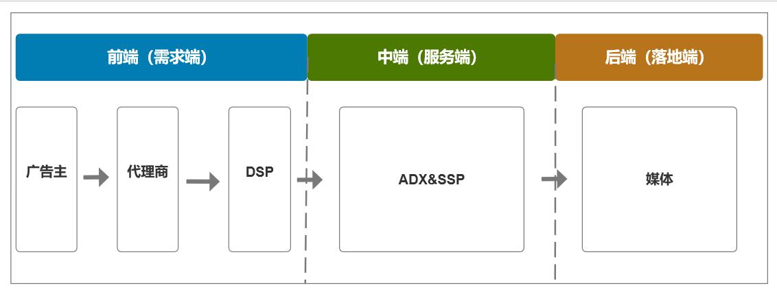 程序化广告生态图【简】