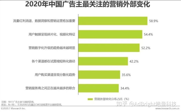 ▲《2020年中国网络广告市场年度研究报告》