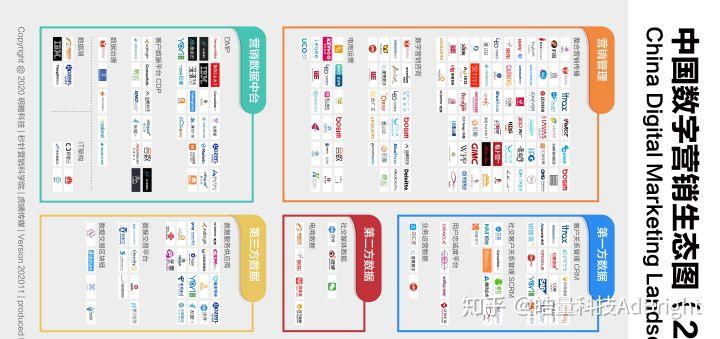 ▲《中国数字营销生态图2020版》